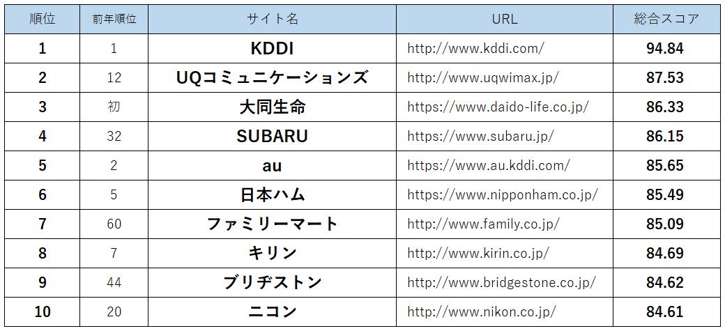 Webユーザビリティランキング2017<企業サイト編> トップ10