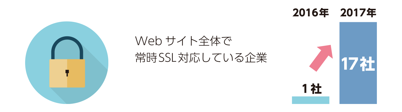 常時SSL化対応