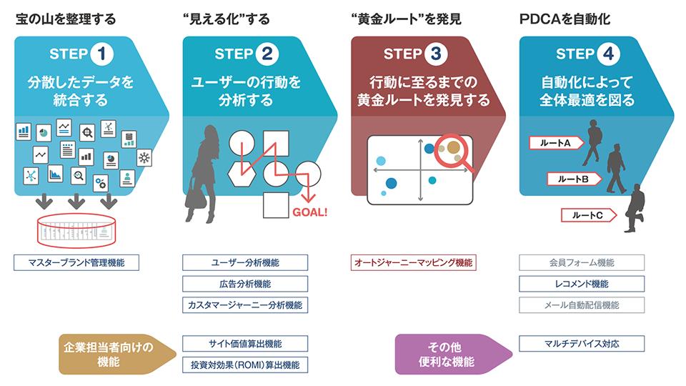 HIRAMEKI managementにおける新機能「オートジャーニーマッピング機能」の位置づけ