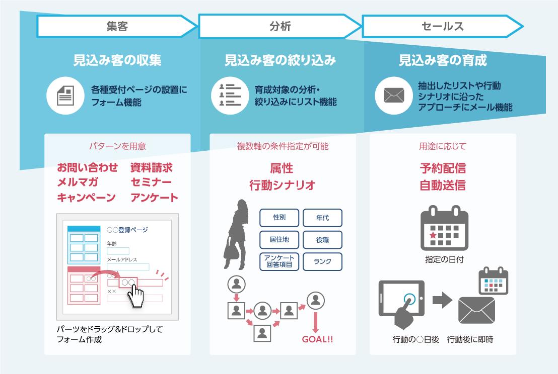強化された「HIRAMEKI management®」のMA機能