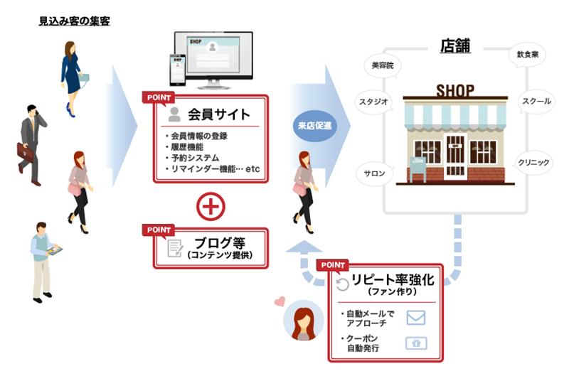 店舗向け会員サイト構築ソリューション