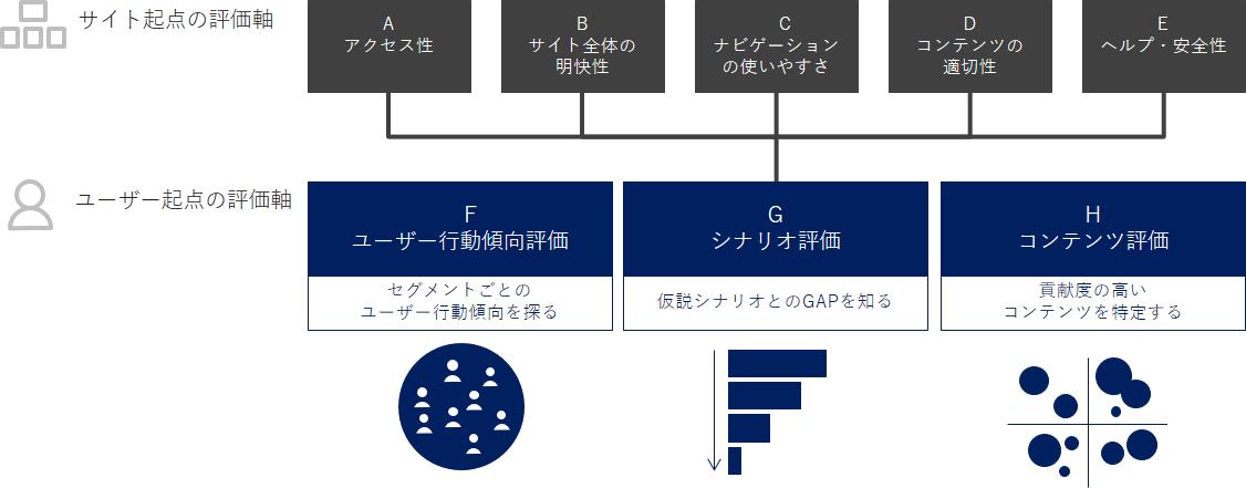 サイト行動分析オプションによる8つの評価軸
