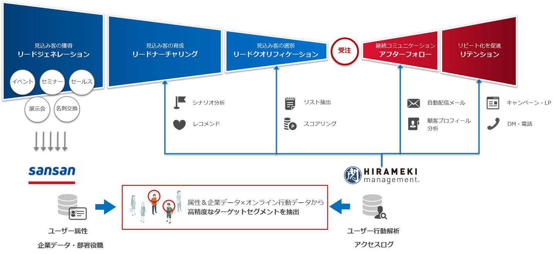 「HIRAMEKI management®」と「Sansan」の連携イメージ