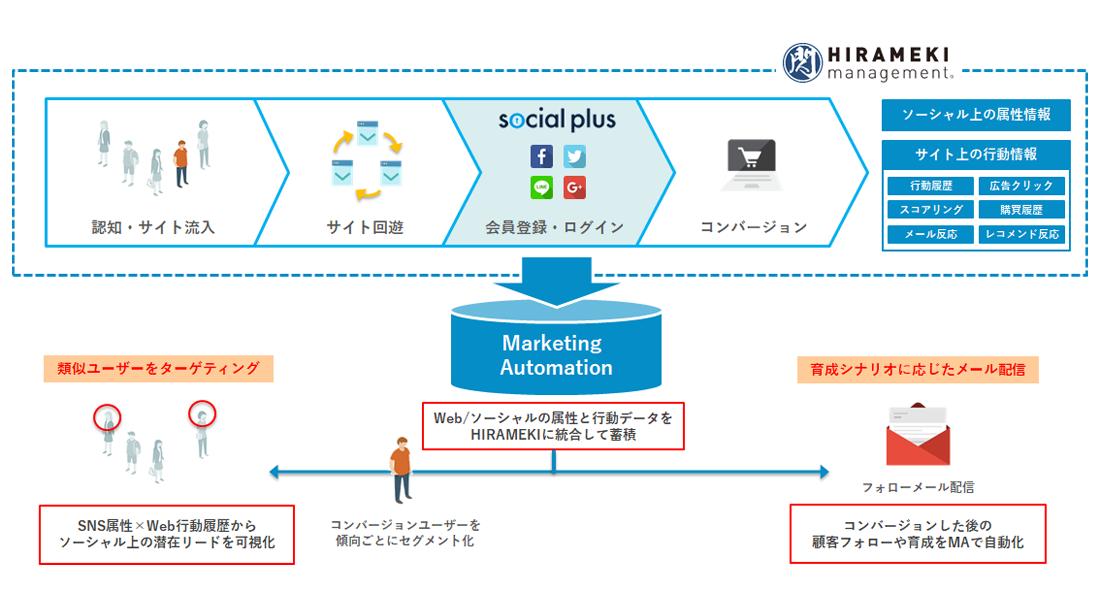HIRAMEKI ✕ social plus