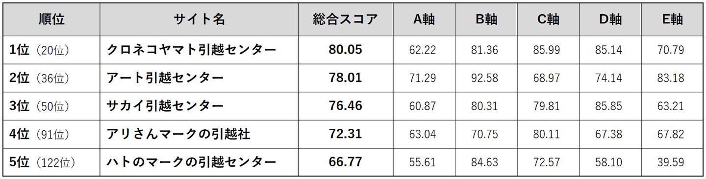 Webユーザビリティランキング<引越し会社編 2018>